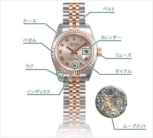 腕時計各部名称