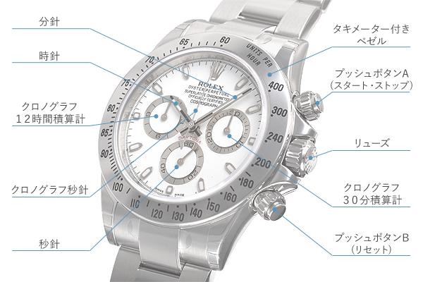 new concept 47276 83b38 コスモグラフ デイトナ クロノグラフやタキメーターベゼルの ...