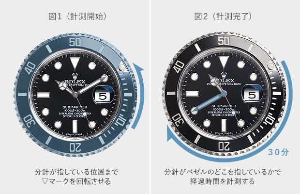 detailed look 46f4c 38e79 サブマリーナの使い方 潜水時間の測り方・日常での使い方など ...